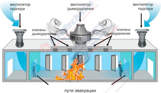 правила пожаробезопасности